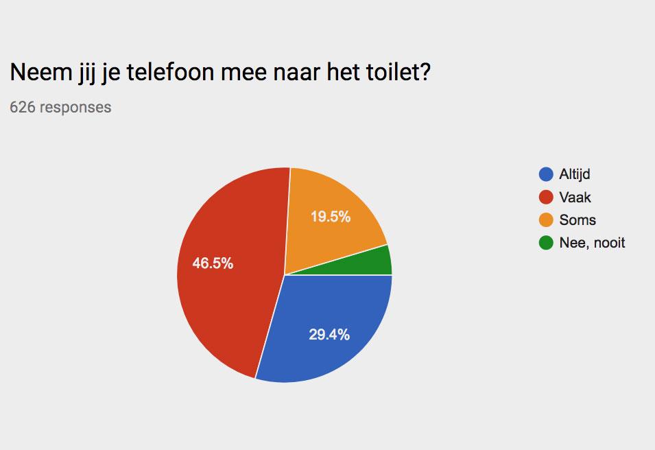 Neem jij je telefoon mee naar de wc?